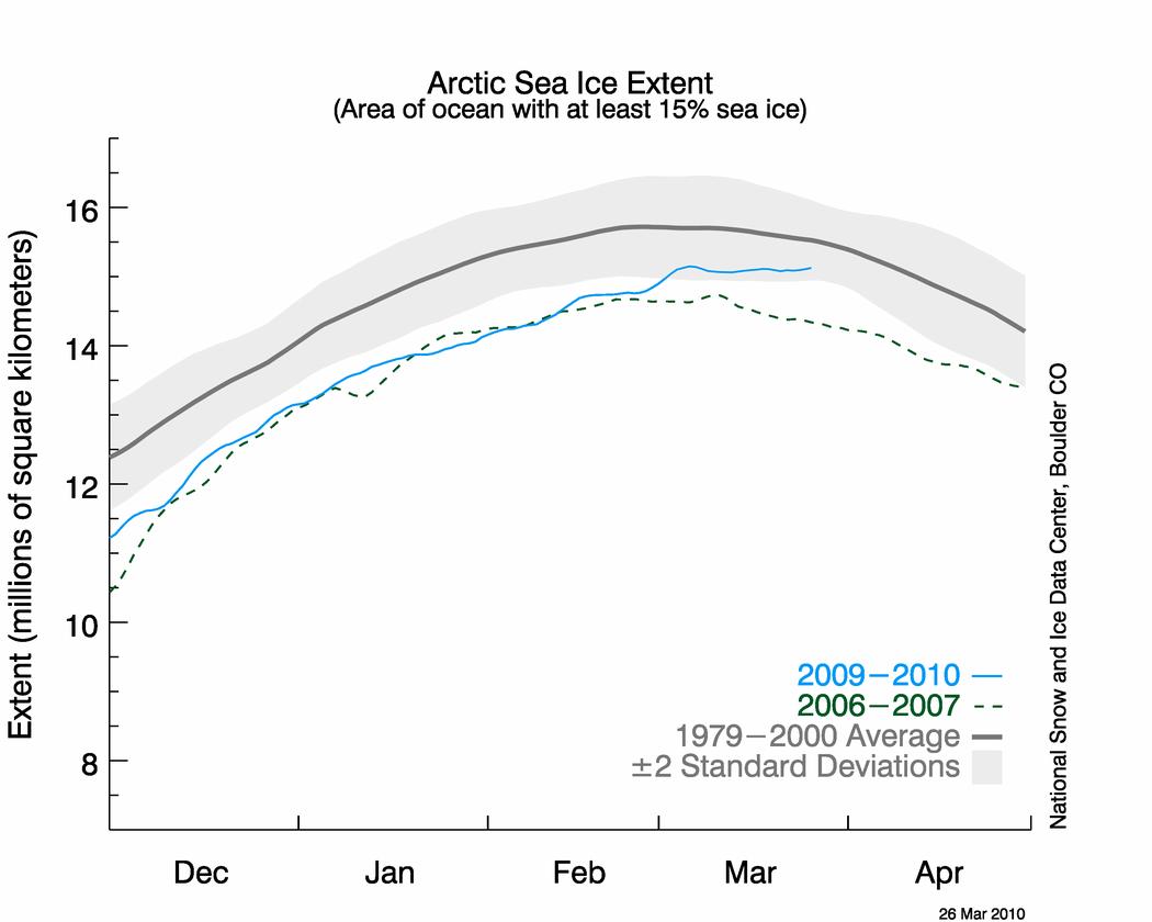 arctic ice 2009-2010